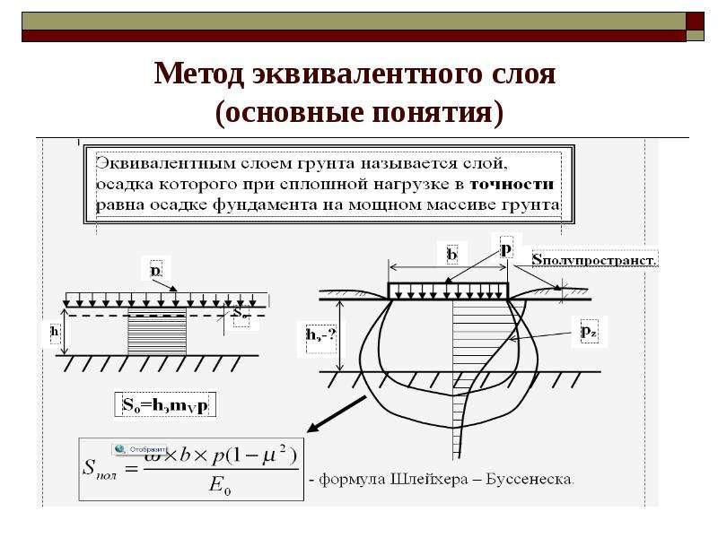 Метод эквивалентного слоя (основные понятия)