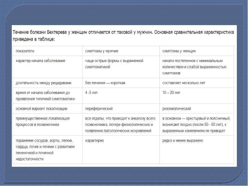 Болезнь Бехтерева (анкилозирующий спондилоартрит), рис. 15