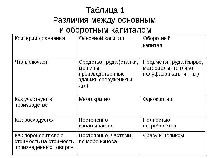 Таблица 1 Различия между основным и оборотным капиталом