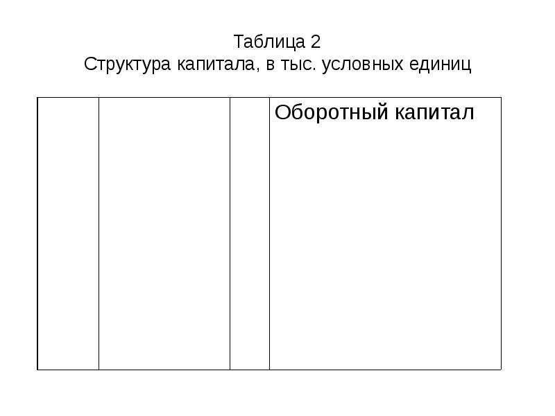 Таблица 2 Структура капитала, в тыс. условных единиц
