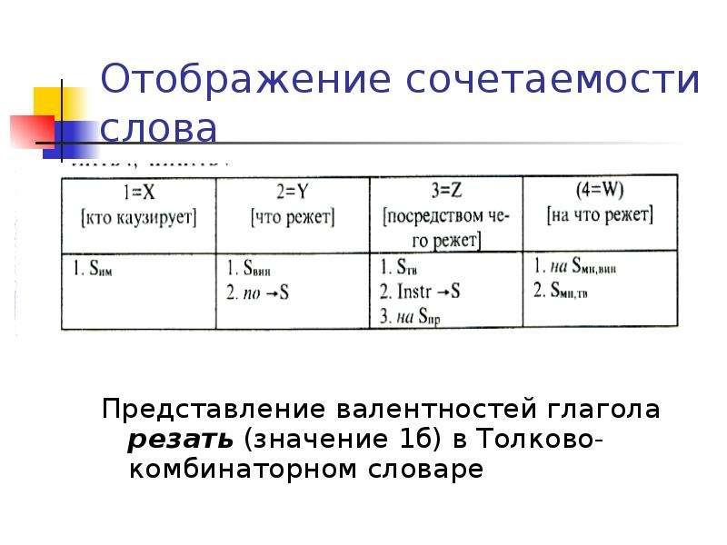 Отображение сочетаемости слова Представление валентностей глагола резать (значение 1б) в Толково-ком