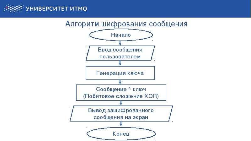 Алгоритм шифрования сообщения