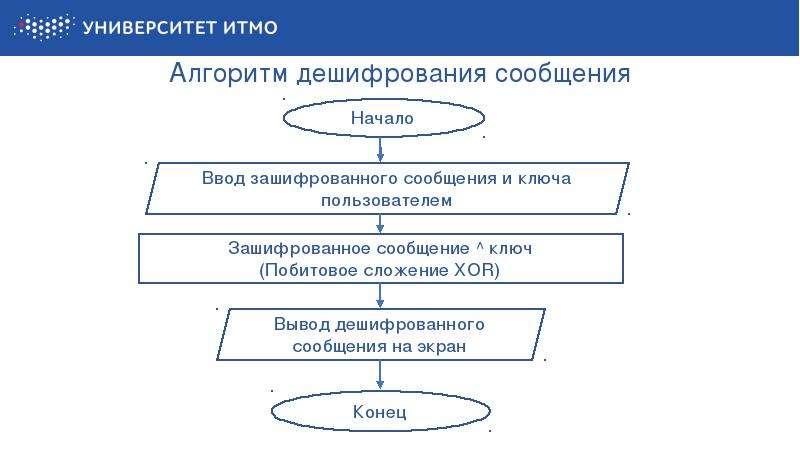 Алгоритм дешифрования сообщения