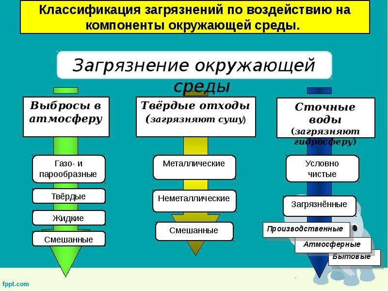 Основы рационального природопользования, слайд 18