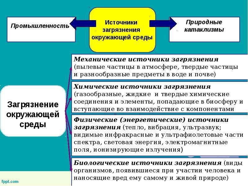 Основы рационального природопользования, слайд 19