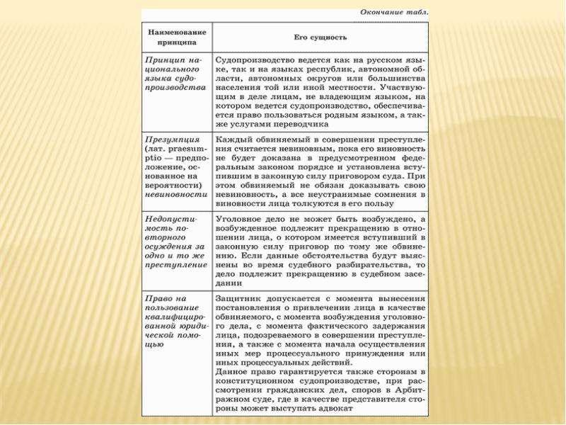 Ветви власти в Российской Федерации, слайд 13