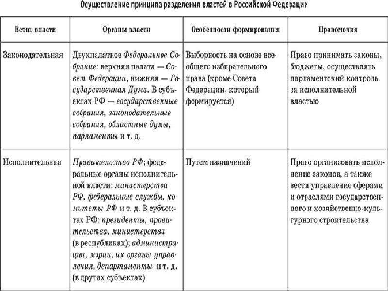 Ветви власти в Российской Федерации, слайд 4
