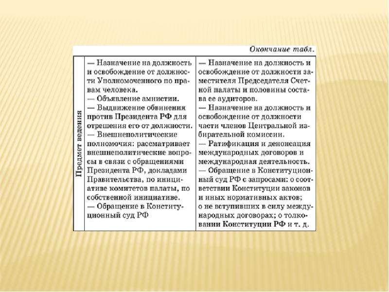 Ветви власти в Российской Федерации, слайд 7