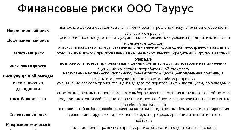 Финансовые риски ООО Таурус