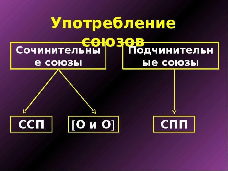 Сочинительные и подчинительные союзы, слайд 11
