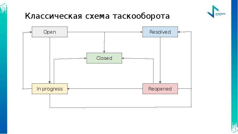 Базовый инструментарий специалиста по тестированию, слайд 8