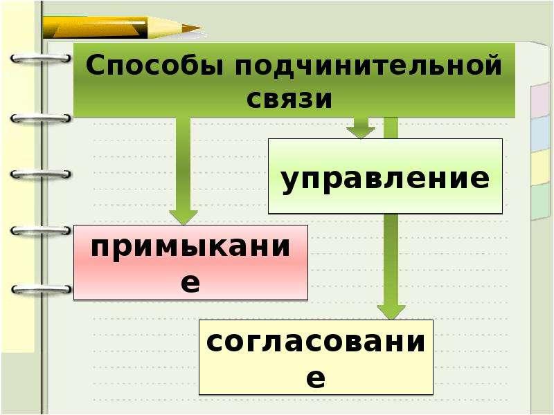 Способы подчинительной связи