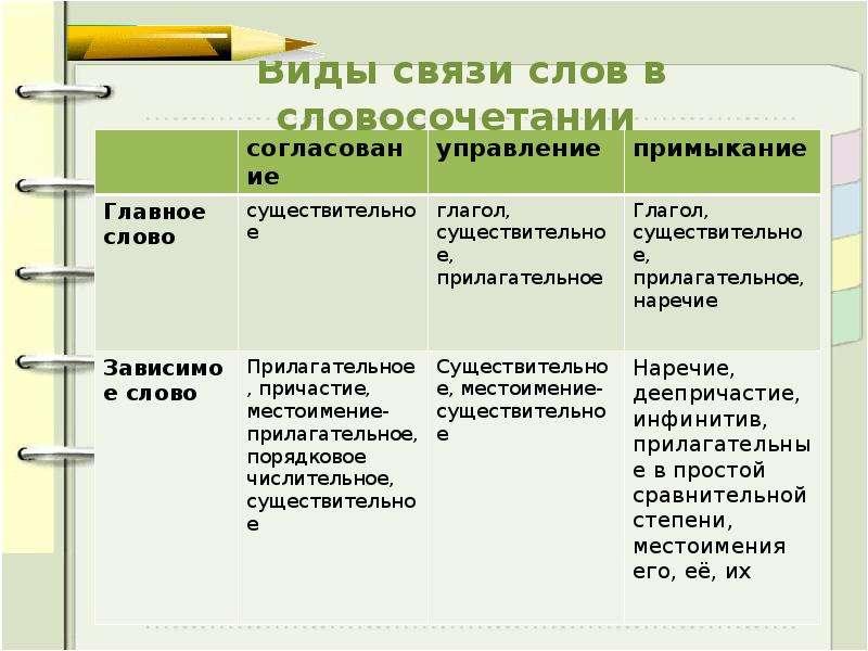 Виды связи слов в словосочетании