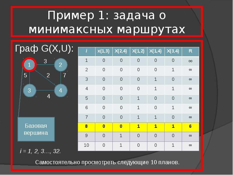 Пример 1: задача о минимаксных маршрутах Граф G(X,U):