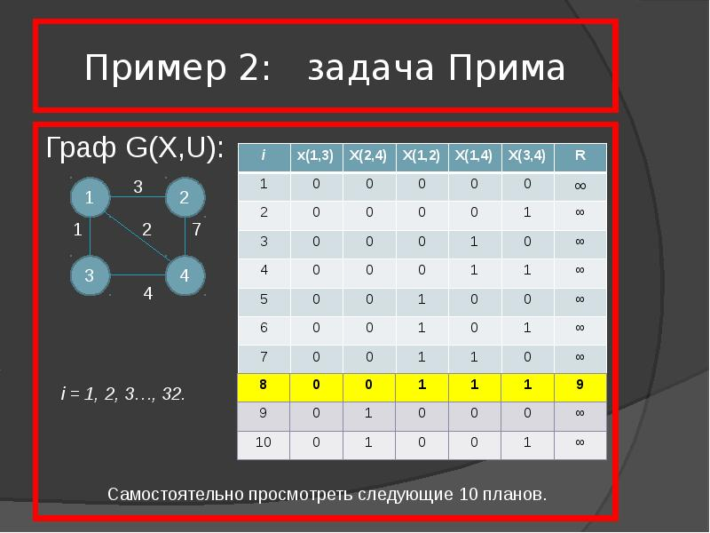 Пример 2: задача Прима Граф G(X,U):