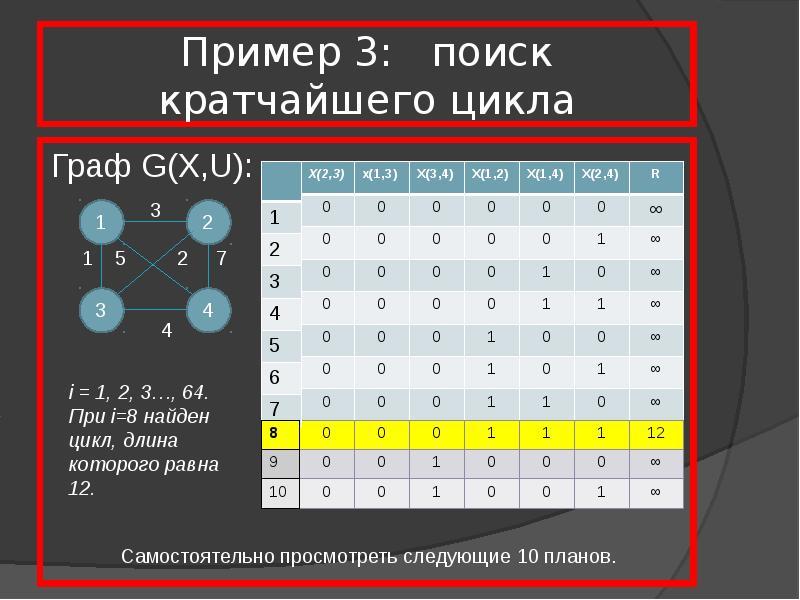 Пример 3: поиск кратчайшего цикла Граф G(X,U):