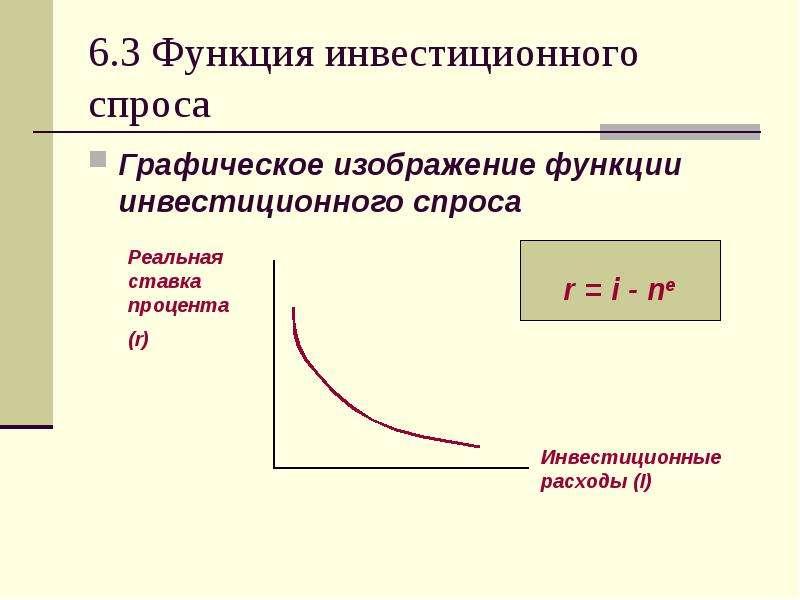 6. 3 Функция инвестиционного спроса Графическое изображение функции инвестиционного спроса