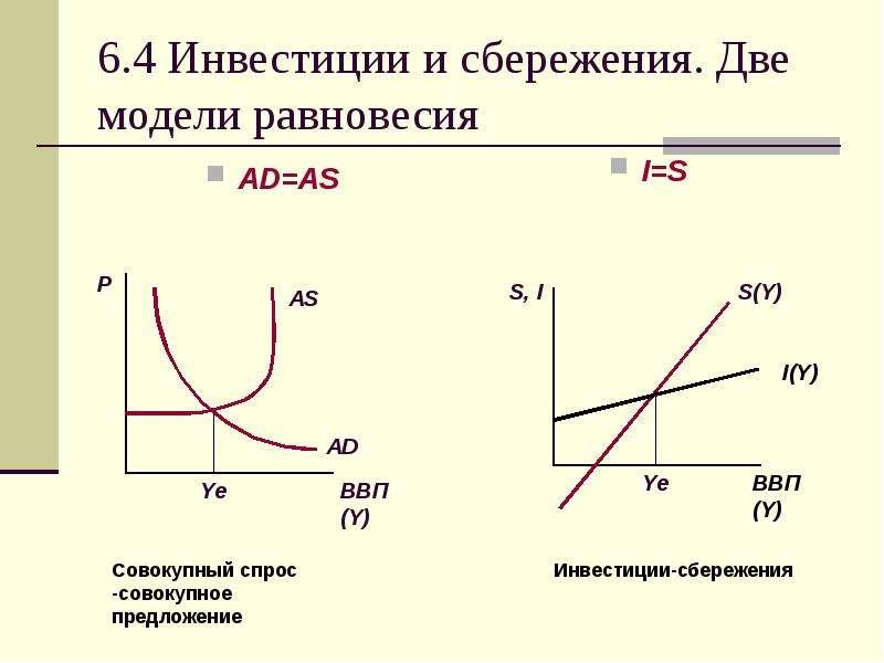 6. 4 Инвестиции и сбережения. Две модели равновесия AD=AS