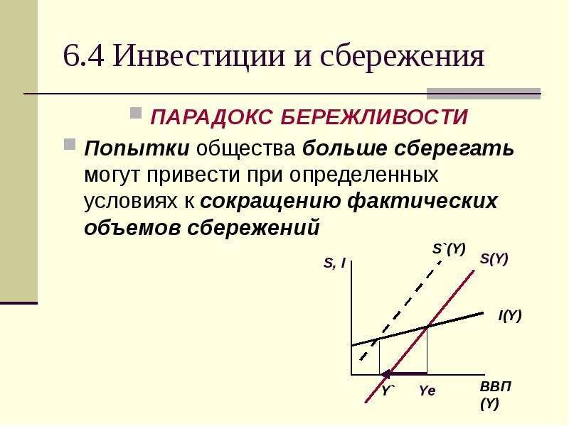 6. 4 Инвестиции и сбережения ПАРАДОКС БЕРЕЖЛИВОСТИ Попытки общества больше сберегать могут привести