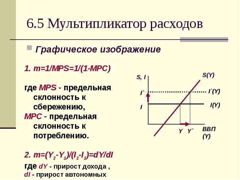 6. 5 Мультипликатор расходов Графическое изображение