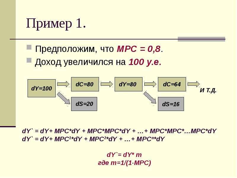 Пример 1. Предположим, что MPC = 0,8. Доход увеличился на 100 у. е.
