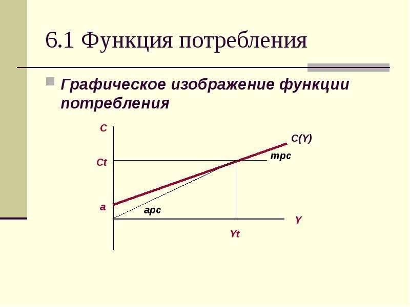 6. 1 Функция потребления Графическое изображение функции потребления