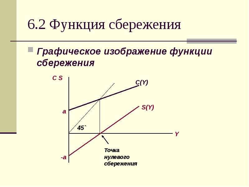 6. 2 Функция сбережения Графическое изображение функции сбережения