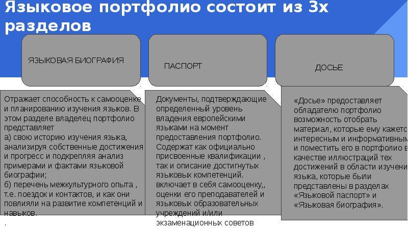 Языковое портфолио состоит из 3х разделов