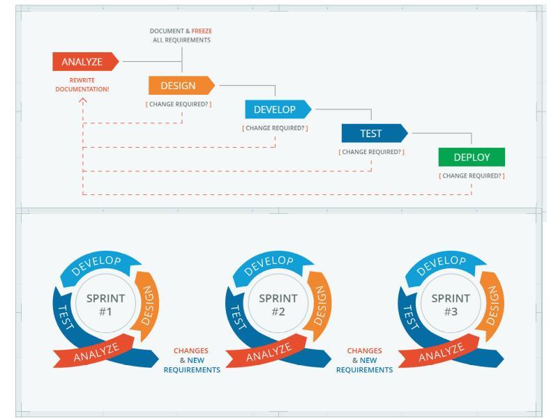 Гибкие (Agile) методы управления в условиях цифровой трансформации экономики, рис. 2
