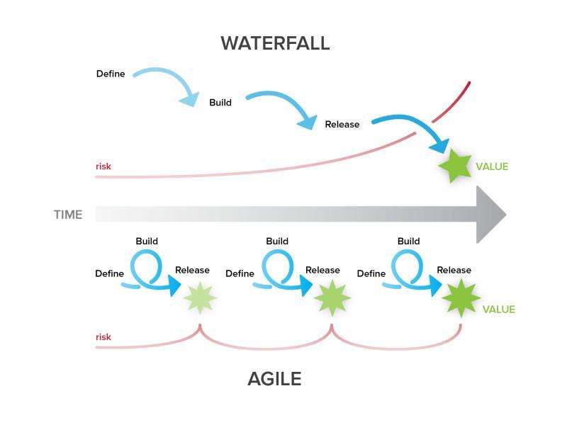 Гибкие (Agile) методы управления в условиях цифровой трансформации экономики, рис. 3