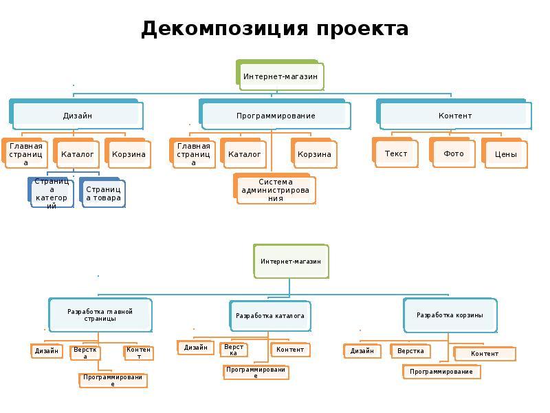 Декомпозиция проекта