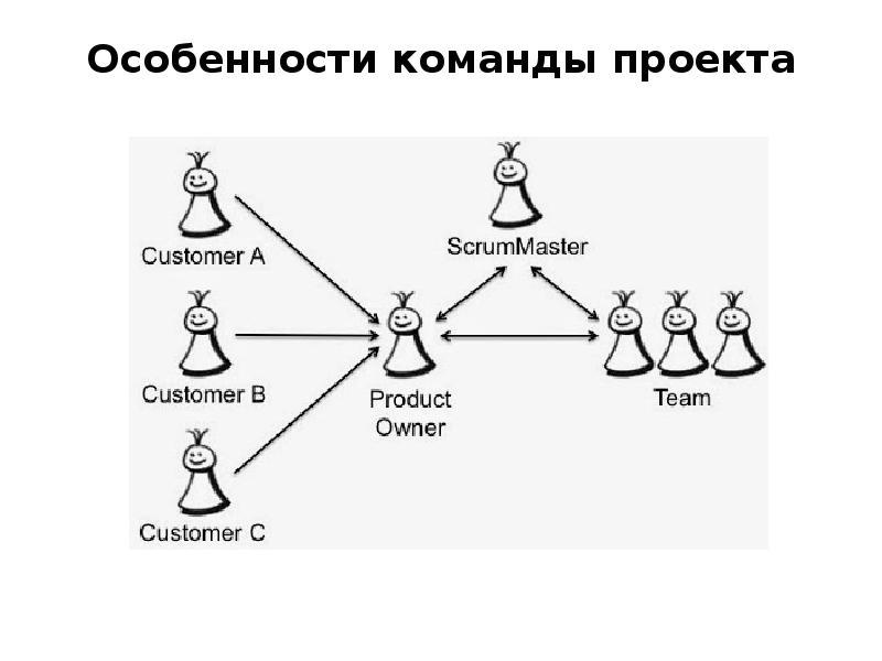 Особенности команды проекта