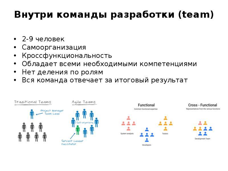 Внутри команды разработки (team)