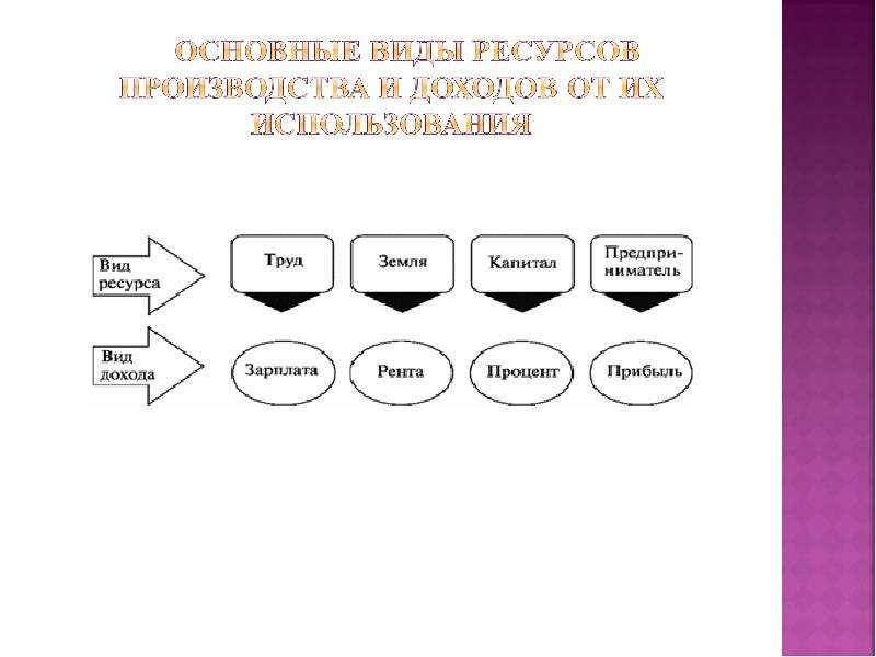 Общие понятия экономической теории, рис. 52