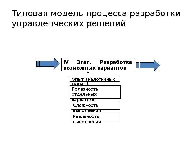 Поведенческий фактор разработки управленческих решений вск страховая компания официальный сайт спб адреса