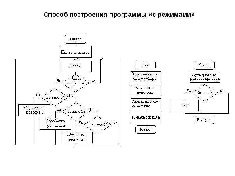 Способ построения программы «с режимами»