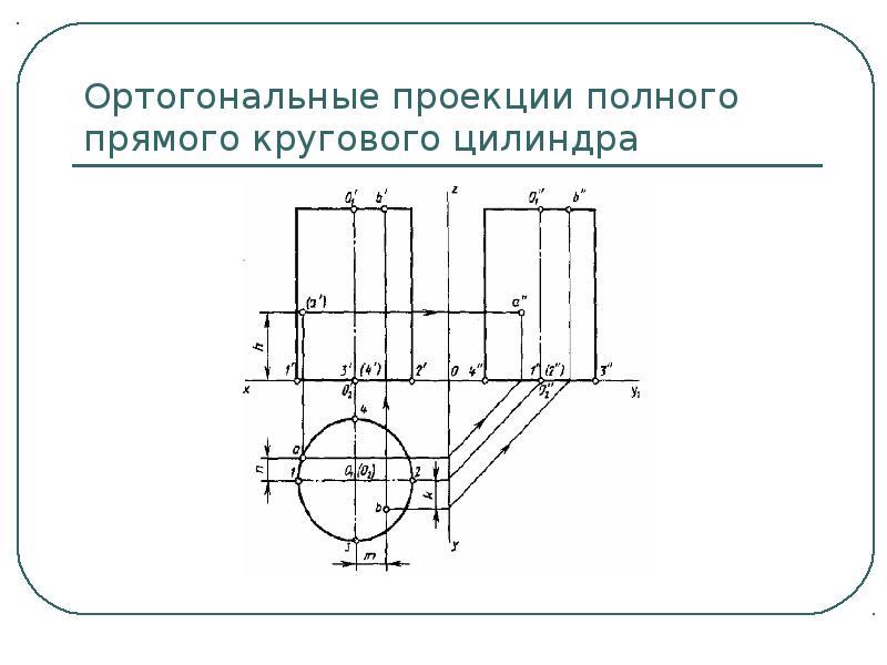 Ортогональные проекции полного прямого кругового цилиндра