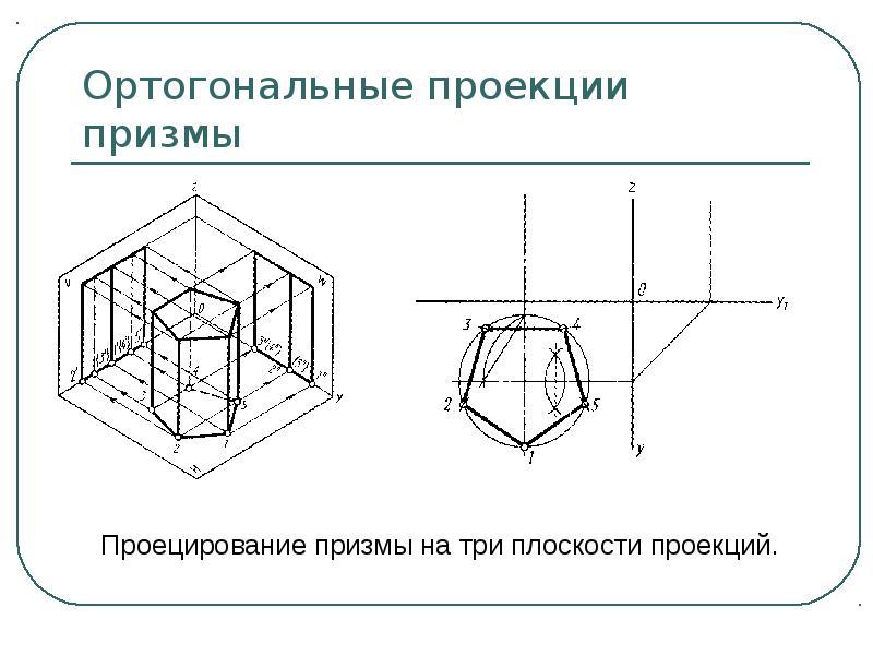 Ортогональные проекции призмы Проецирование призмы на три плоскости проекций.