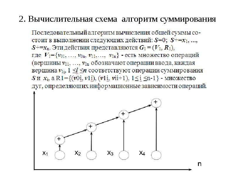 2. Вычислительная схема алгоритм суммирования