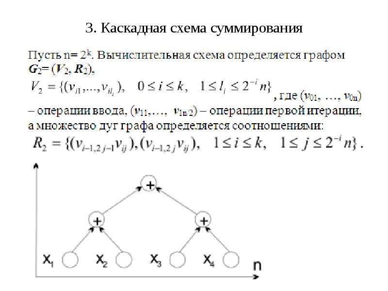3. Каскадная схема суммирования