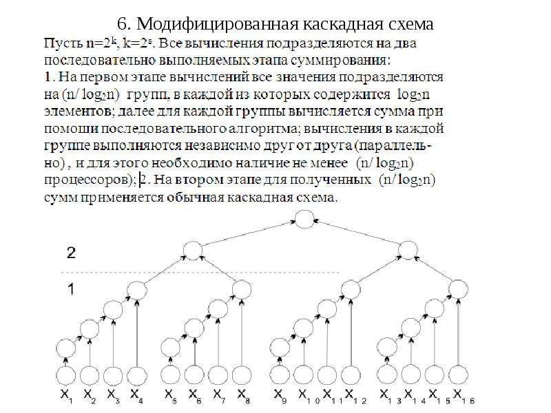 6. Модифицированная каскадная схема