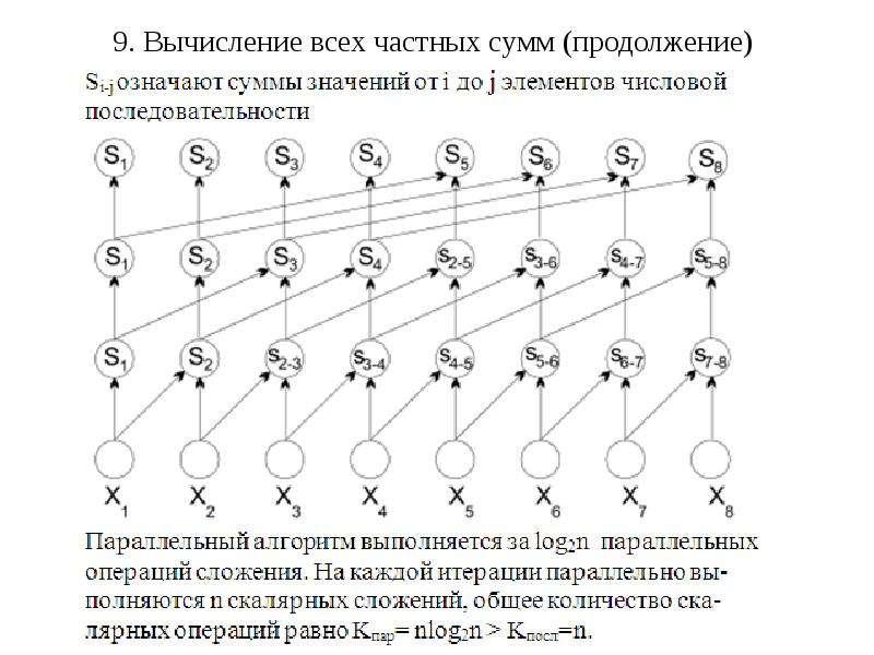 9. Вычисление всех частных сумм (продолжение)