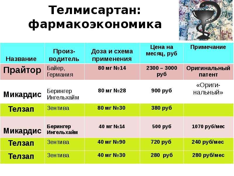 Препараты для лечения начальной стадии гипертонии