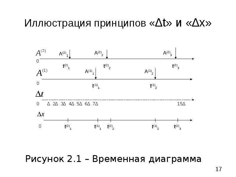 Иллюстрация принципов «∆t» и «∆х» Рисунок 2. 1 – Временная диаграмма