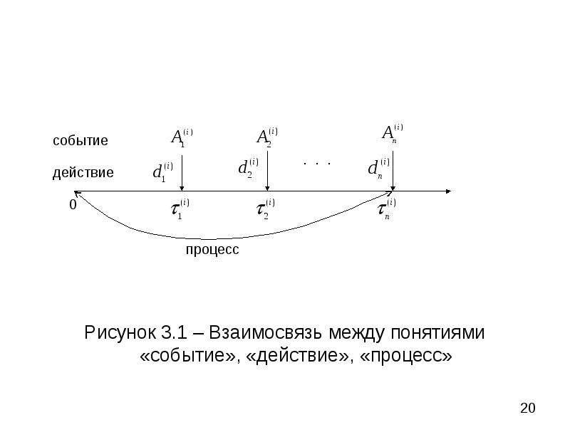 Рисунок 3. 1 – Взаимосвязь между понятиями «событие», «действие», «процесс» Рисунок 3. 1 – Взаимосвя