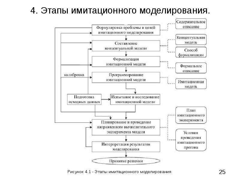 4. Этапы имитационного моделирования. Рисунок 4. 1 - Этапы имитационного моделирования
