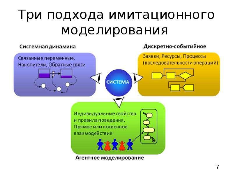 Три подхода имитационного моделирования