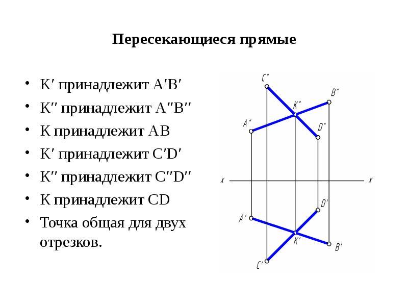 Пересекающиеся прямые K′ принадлежит А′В′ К′′ принадлежит А′′В′′ К принадлежит АВ K′ принадлежит С′D