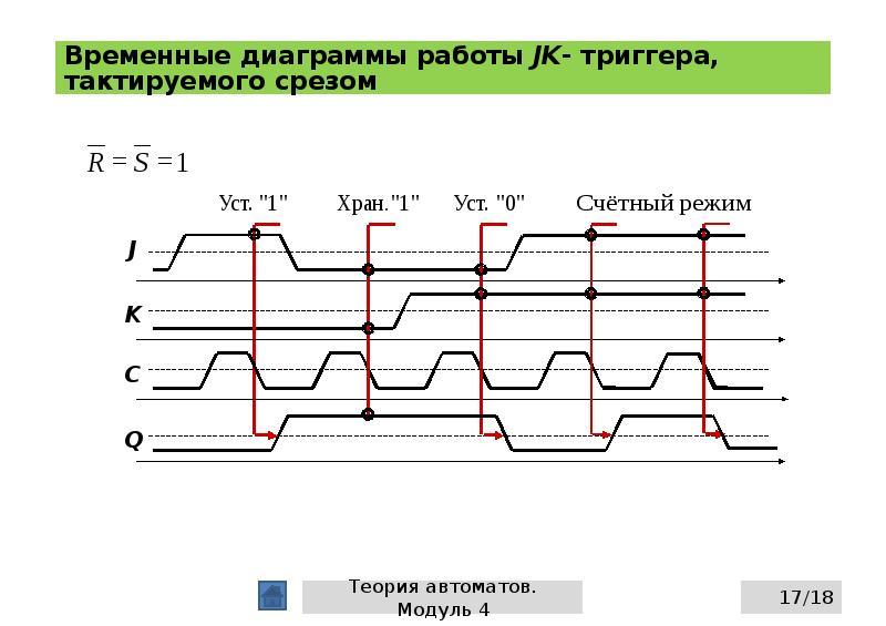 Временные диаграммы работы JK- триггера, тактируемого срезом