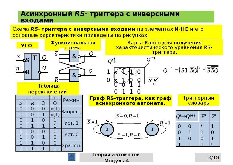 Асинхронный RS- триггера с инверсными входами